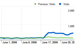 Additional traffic in 2009 compared to 2008 as a result of redirect