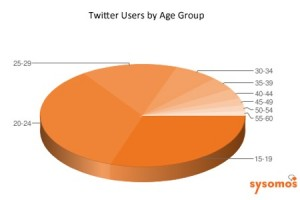 Twitter Users By Age Group