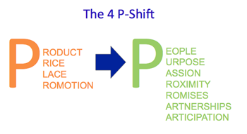 The 4 P Shift in Marketing