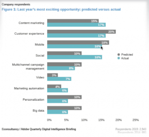 2014 digital marketing survey